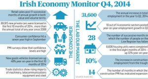 Economy growth