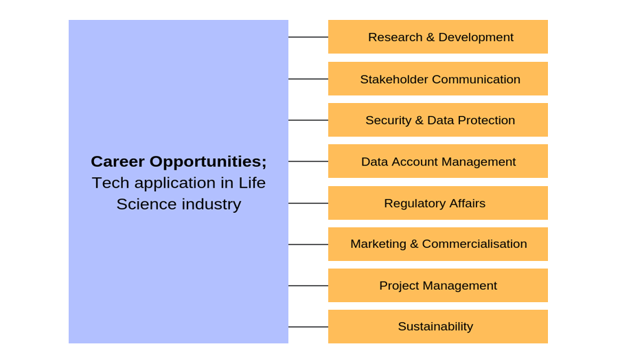 Opportunities in Life Science Sectors