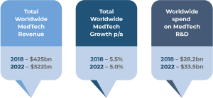 Expected MedTech Growth 2018-2022
